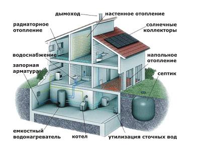 Временная схема подключения строящегося дома к инженерным сетям